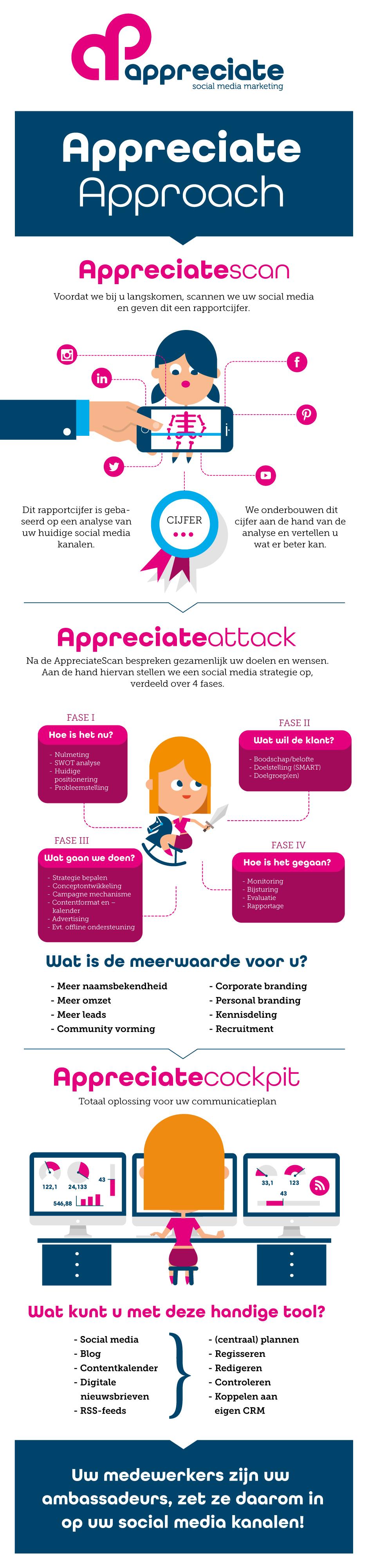 infographic laten maken, animatie laten maken, freelance illustrator, reclamebureau rotterdam, animatie laten maken Rotterdam